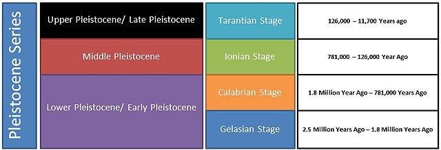640px-Pleistocene_Series.jpg